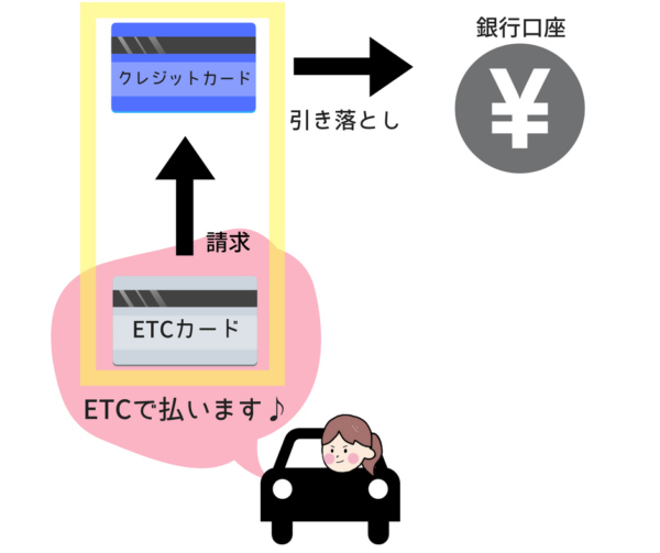 ETCカードの仕組み