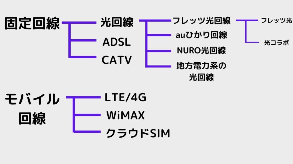 光回線と固定回線の関係図